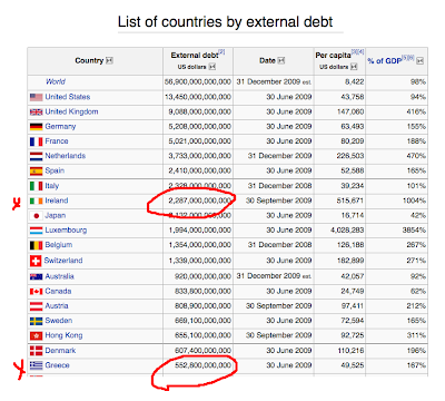 http://3.bp.blogspot.com/_5JJarCb6DPo/TOK_Y_vIj8I/AAAAAAAABnY/01i2zgc-LJM/s400/external+debt.png