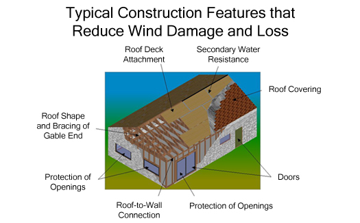 West palm beach home inspector florida wind mitigation for Florida wind code for garage doors