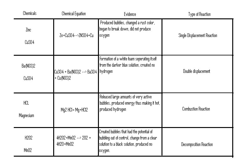 report chemical reaction and solution Experiment 10 aqueous solutions chem 110 lab c example of reactions of acids with carbonates: na2co3(s) + 2 hcl(aq) 2 nacl(aq) + h2o(l) + co2(g) report experiment 10 aqeous solutions chemistry 110 lab name.