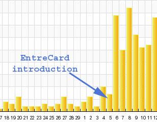traffic growth from entrecard widget