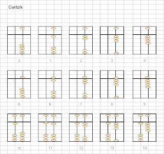 Soal Sd Kelas 5 Soal Matematika Bangun Datar Sd Kelas 5 Matematika Kelas 1 Soal Biologi Kelas