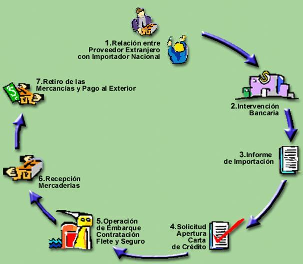 PROCESO DE IMPORTACION: PROCESO DE IMPORTACION FACIL Y RAPIDO