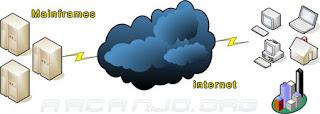 O conceito da computação nas nuvens, que está sendo desenvolvido pelo Google, consiste em tornar arquivos e programas disponíveis pela WEB