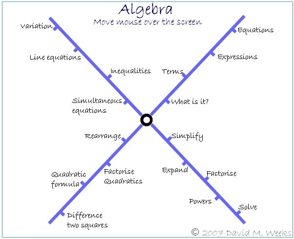 Temas prácticos del álgebra