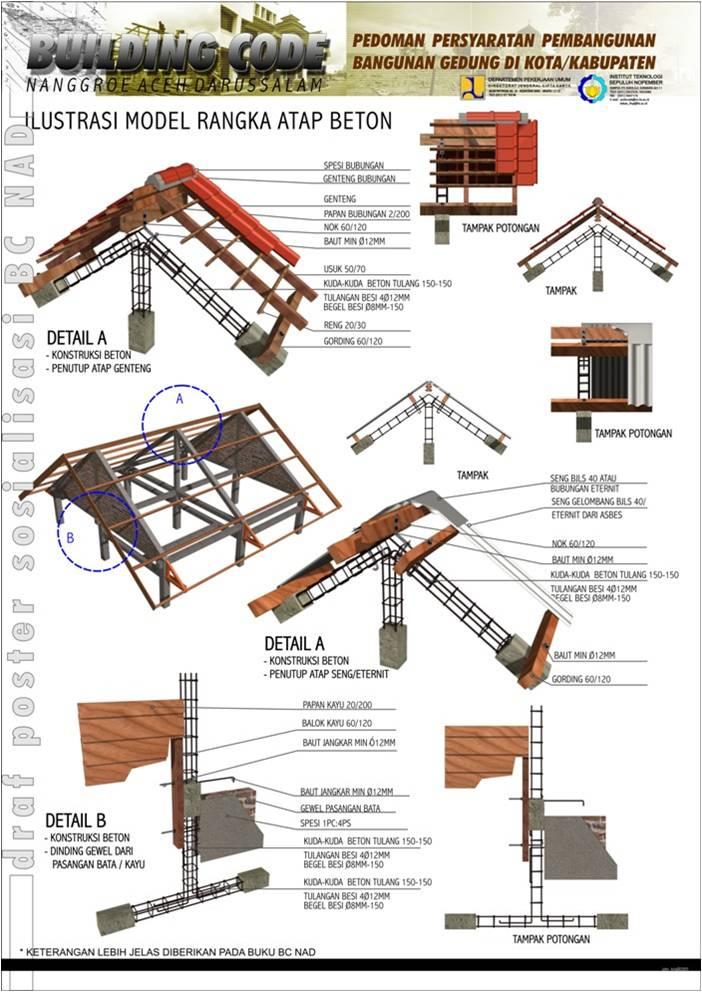 earthquake proof house model. earthquake resistant model