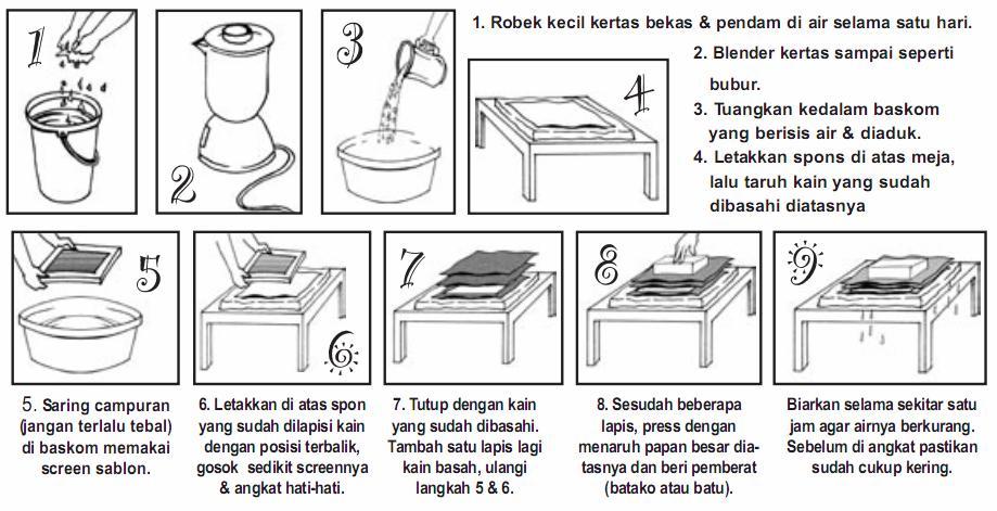 Cara Mendaur ulang kertas (bekas) menjadi kertas (Daur Ulang). Bisa