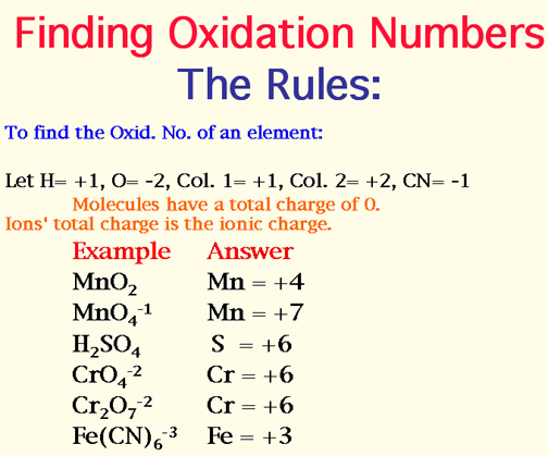 Rules for Assigning Oxidation Numbers