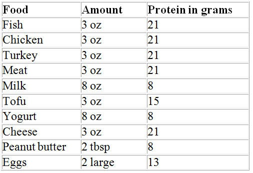 SCAN DPG Blog: Protein post-exercise: how much?