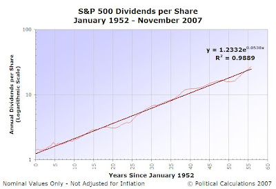 S&P 500 Dividends per Share, January 1952 to November 2007, Logarithmic Scale