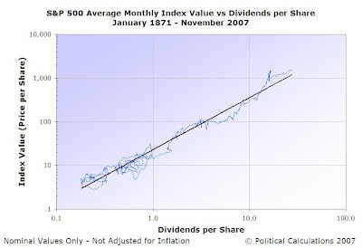 S&P 500 Average Monthly Index Value vs Dividends per Share, January 1871 through November 2007, Log-Log Scale
