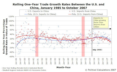 U.S.-China Rolling One-Year Export Growth Rates, January 1985 to October 2007