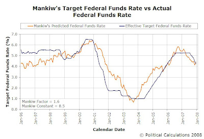 Mankiw's Target FFR vs Actual Target FFR, January 1996 through December 2007, MF = 1.6