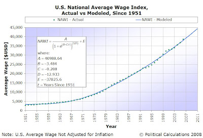 Remodeled U.S. National Average Wage Index, Since 1951, Actual vs Modeled