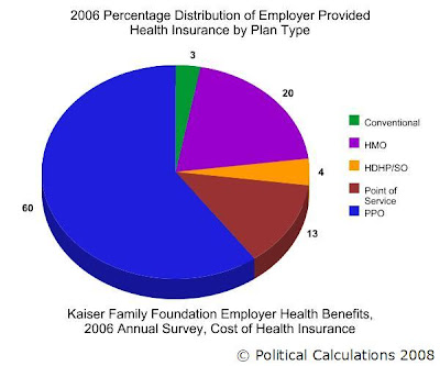 Distribution of US Employer Provided Health Insurance by Plan Type, 2006