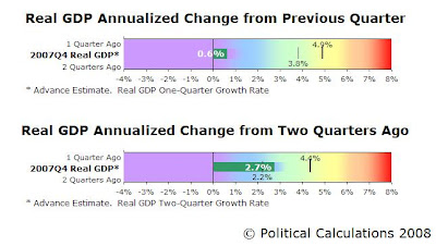Real GDP One-Quarter and Two-Quarter Annualized Growth Rates Bullet Charts, through Advance Release of 2007-Q4 Data