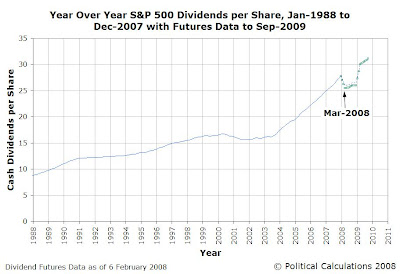 Trailing Year S&P 500 Dividends per Share, Jan-1988 to Dec-2007 with Futures Data as of 6-Feb-2008 Through Sep-2009
