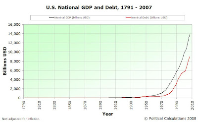 US Nominal GDP and National Debt, 1791 to 2007 (Adv), Standard Scale