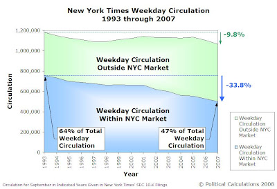 New York Times Weekday Circulation, 1993 through 2007