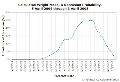 Wright Model B Recession Probability, 5 April 2004 through 3 April 2008 vs Date Forecast Made