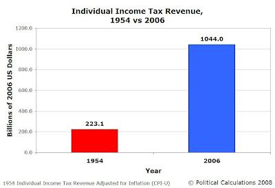 1954 vs 2006, Inflation Adjusted Income Tax Revenue (Constant 2006 USD)
