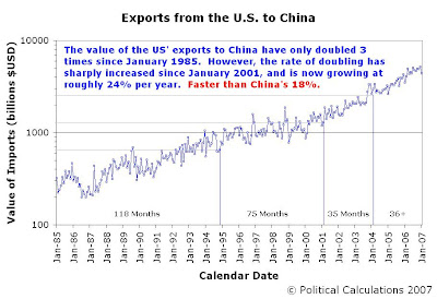 Value of U.S. Exports to China, and Doubling Periods, January 1985 to January 2007
