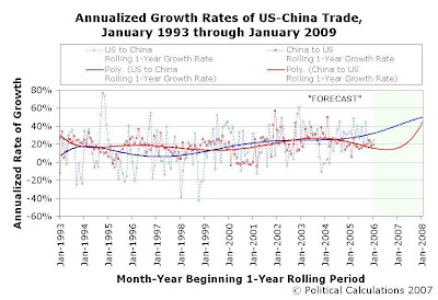 Annualized Growth Rates of US-China Trade, Rolling 1-Year Periods, January 1993 through January 2009, 2-Year Extrapolation