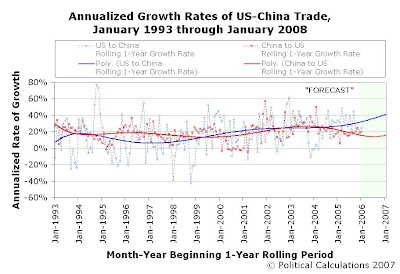 Annualized Growth Rates of US-China Trade, Rolling 1-Year Periods, January 1993 through January 2008, 1-Year Extrapolation