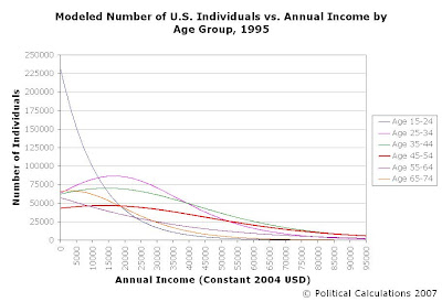 Modeled Number of Income-Earning Individuals by Annual Income in 1995