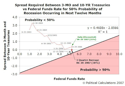 Probability of Recession, Tracking from 6-23-2003 through 6-28-2007