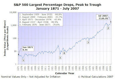 S&P 500 Index Average Monthly Price with Largest Percentage Drops, January 1871 through July 2007, Logarithmic Scale