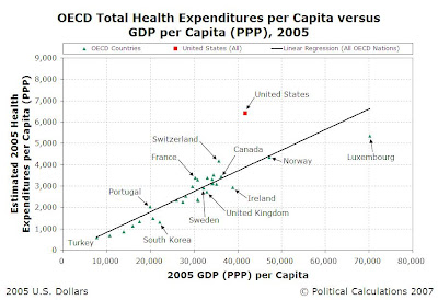 2005 OECD Nations Health Care Expenditures per Capita vs GDP (PPP) per Capita