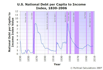 U.S. National Debt per Capita to Income Index for 1830 to 2006