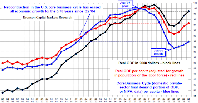 Bob Bronson GDP, GDP per capita and Core Business Cycle, as posted at The Big Picture on 3 May 2010