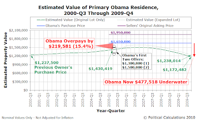 Estimated Value of Primary Obama Residence, 2000-Q3 Through 2009-Q4