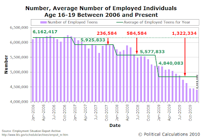 Number, Average Number of Employed Individuals Age 16-19 Between 2006 and Present, as of December 2009