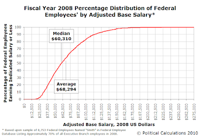Fiscal Year 2008 Percentage Distribution of Federal Employees' (Named