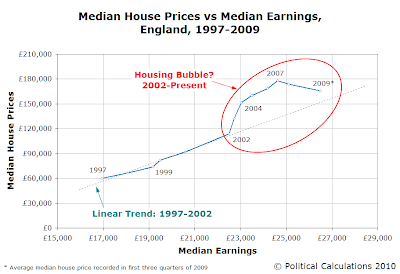 Median House Prices vs Median Earnings, England, 1997-2009