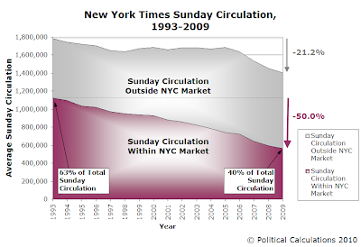 New York Times Sunday Circulation, 1993-2009