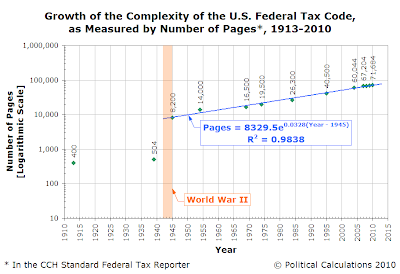 Growth of the Complexity of the U.S. Federal Tax Code, as Measured by Number of Pages*, 1913-2010