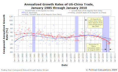 Annualized Growth Rates of US-China Trade, January 1985 through January 2010