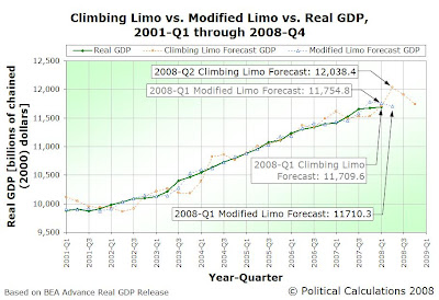 Climbing Limo Forecast vs Modified Limo Forecast vs Actual Real GDP, 2001Q1 through 2008Q4 (2008Q1 Advance)