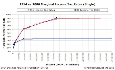1954 vs 2006 Approximated Income Tax Rate Structures, $0 to $1,700,000 (Constant 2006 USD)
