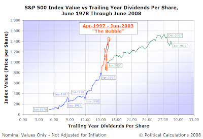 S&P 500 Average Monthly Index Value vs Trailing Year Dividends per Share, June 1978 through June 2008