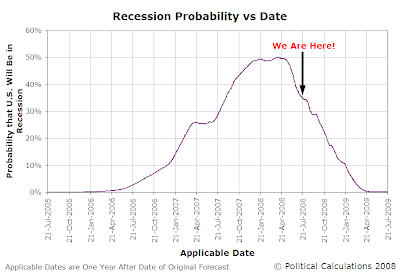 Forecast Probability of Recession in U.S. 21 July 2005 through 21 July 2009