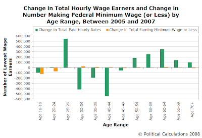 Change in Total Hourly Wage Earners and Change in Number Making Federal Minimum Wage (or Less) by Age Range, Between 2005 and 2007