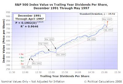 S&P 500 Index Value vs Trailing Year Dividends Per Share, December 1991 Through May 1997