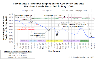 Percentage of Number Employed for Age 16-19 and Age 20+ from Levels Recorded in May 2006 (through September 2008)