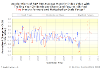 Accelerations of S&P 500 Average Monthly Index Value with Trailing Year Dividends per Share, SF=9, TS=2, Spanning January 2001 Into Mid-2010 with Futures Data