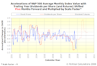 Accelerations of S&P 500 Average Monthly Index Value with Trailing Year Dividends per Share, SF=9, TS=5, Spanning January 2001 Into Mid-2010 with Futures Data