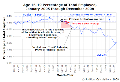 Age 16-19 Percentage of Total Employed, January 2005 through December 2008